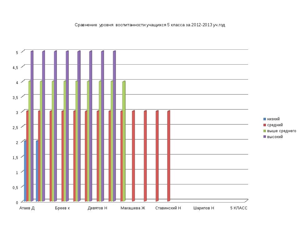 Сравнение уровня воспитанности учащихся 5 класса за 2012-2013 уч.год
