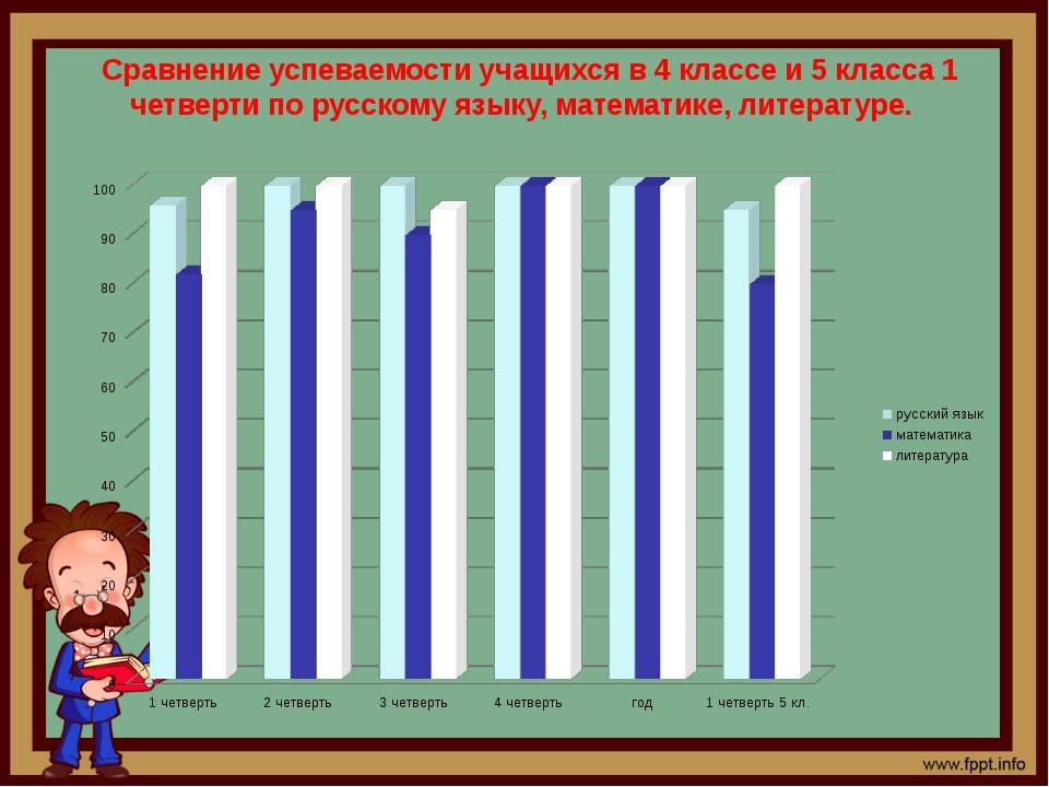 Сравнение успеваемости учащихся в 4 классе и 5 класса 1 четверти по русскому...