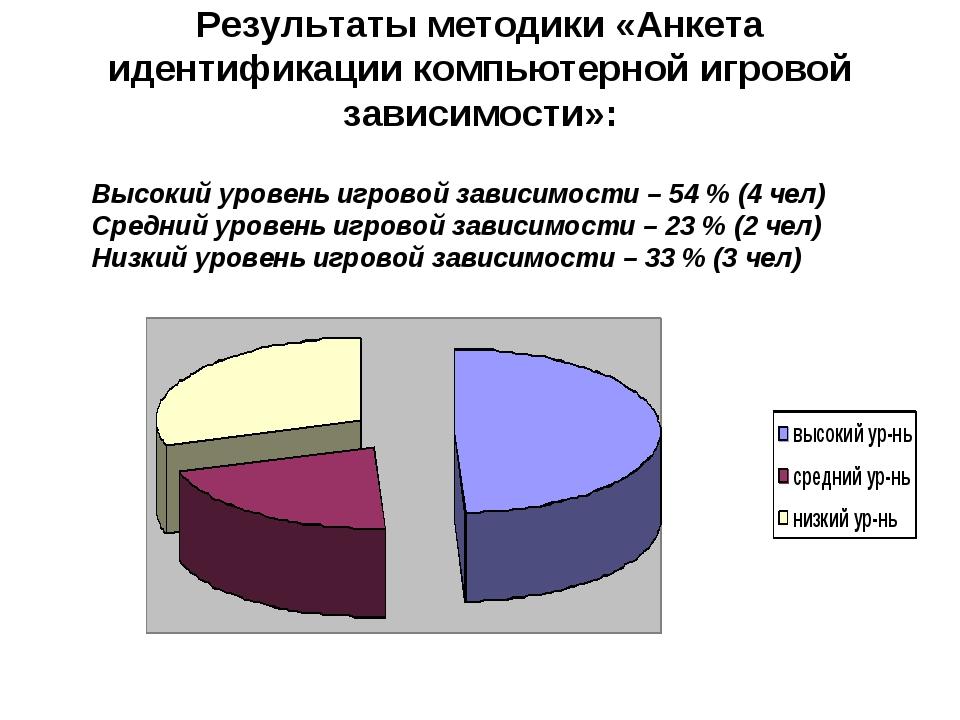 Результаты методики «Анкета идентификации компьютерной игровой зависимости»:...