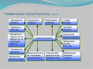 Применение серной кислоты (H2SO4)