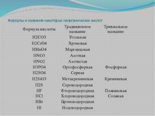 Формулы и названия некоторых неорганических кислот Формула кислоты Традиционн