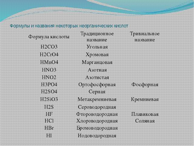 Формулы и названия некоторых неорганических кислот Формула кислоты Традиционн...