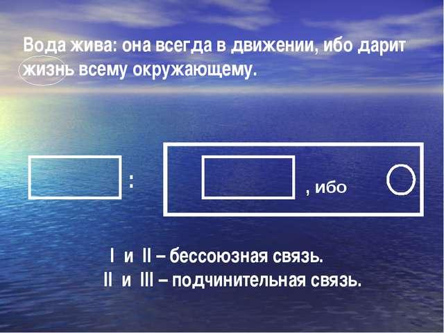 Вода жива: она всегда в движении, ибо дарит жизнь всему окружающему. I и II –...