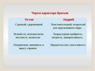 Черты характера братьев Остап Андрий Суровый, сдержанный Чувствительный, откр