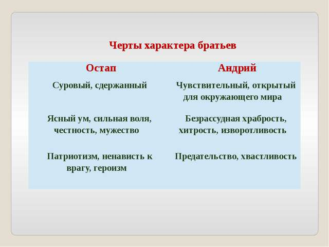 Черты характера братьев Остап Андрий Суровый, сдержанный Чувствительный, откр...