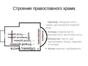 Строение православного храма Притвор- западная часть храма, где находится гла