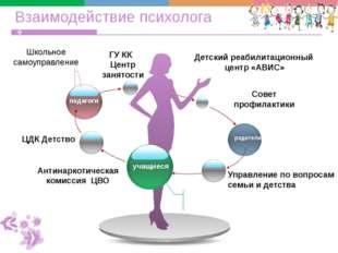 Взаимодействие психолога педагоги учащиеся родители ЦДК Детство Детский реаби