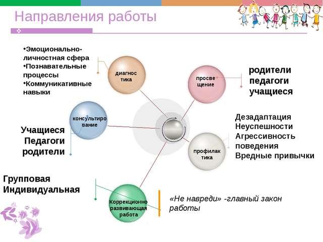 Направления работы родители педагоги учащиеся Дезадаптация Неуспешности Агре...