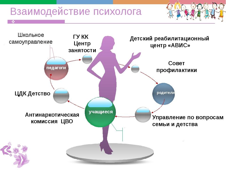 Взаимодействие психолога педагоги учащиеся родители ЦДК Детство Детский реаби...