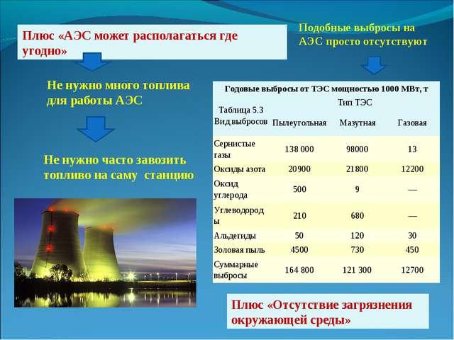 Плюс «АЭС может располагаться где угодно» Не нужно много топлива для работы А...