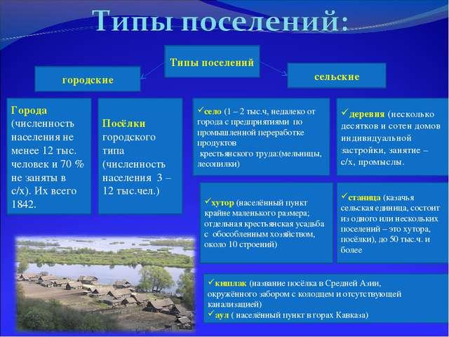 Типы поселений городские сельские Города (численность населения не менее 12 т...