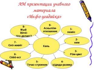АМ презентации учебного материала «Инфо-угадайка» Кань 1- пемöс 4- Ыджда-разм