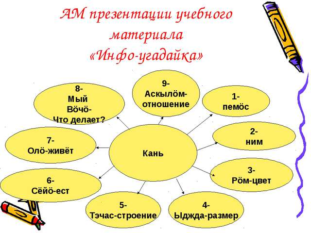 АМ презентации учебного материала «Инфо-угадайка» Кань 1- пемöс 4- Ыджда-разм...