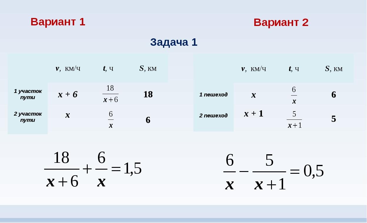 Вариант 1 Вариант 2 Задача 1 v,км/ч t,ч S,км 1 участок пути х+ 6 18 2 участок...