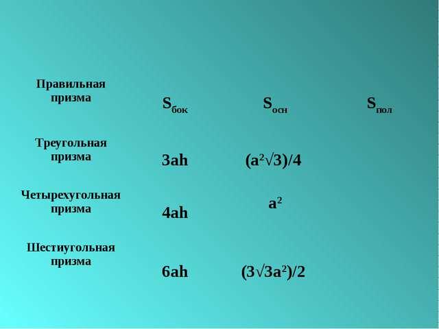 Правильная призмаSбокSоснSпол Треугольная призма3аh(a2√3)/4  Четырехуго...