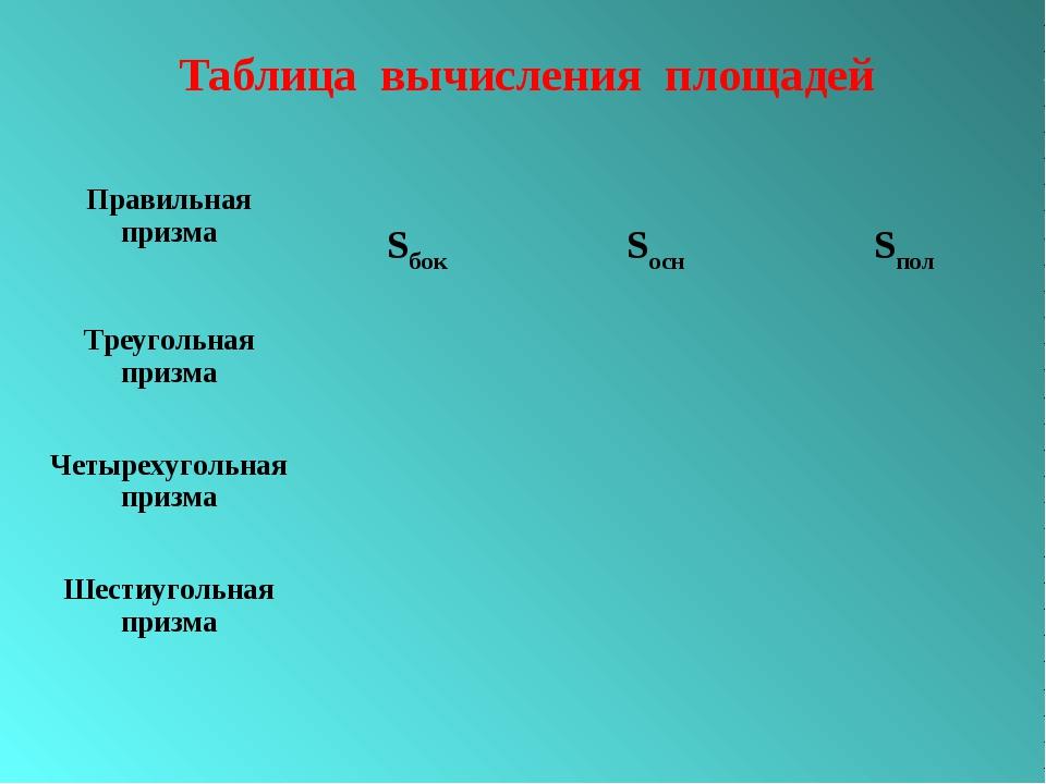 Таблица вычисления площадей Правильная призмаSбокSоснSпол Треугольная приз...