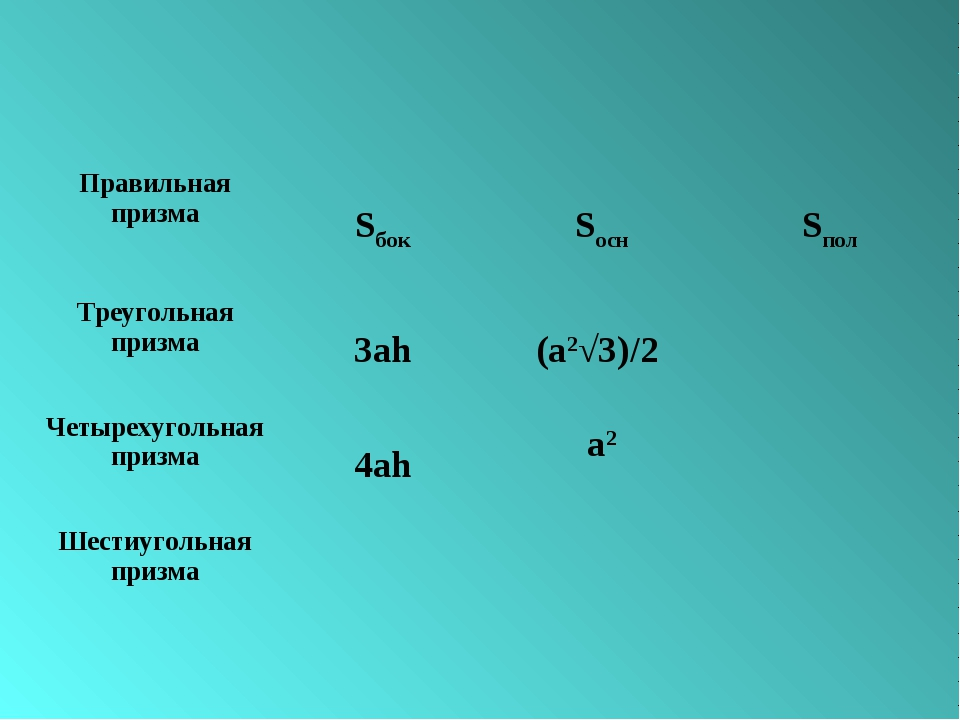 Правильная призмаSбокSоснSпол Треугольная призма3аh(a2√3)/2  Четырехуго...