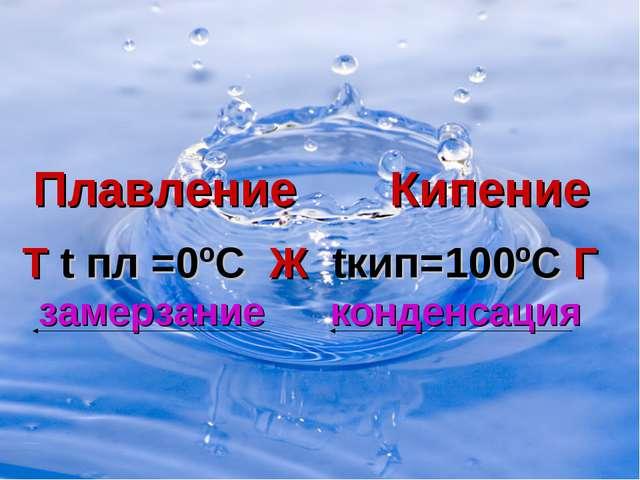 Плавление Кипение Т t пл =0ºС Ж tкип=100ºС Г замерзание конденсация