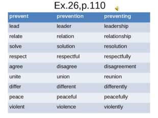 Ex.26,p.110 prevent	prevention	preventing lead	leader	leadership relate	relat