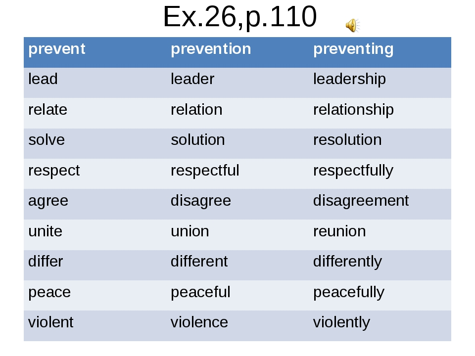 Ex.26,p.110 prevent	prevention	preventing lead	leader	leadership relate	relat...