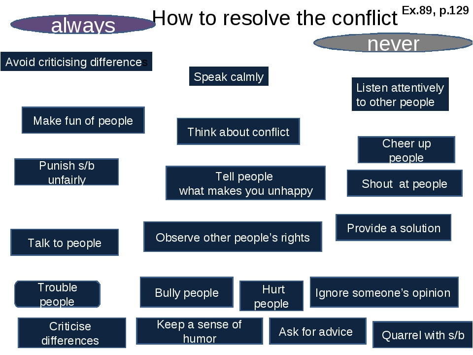 How to resolve the conflict always never Criticise differences Trouble peopl...
