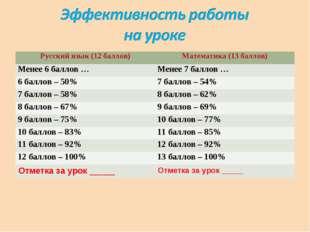 Русский язык (12 баллов)Математика (13 баллов) Менее 6 баллов …Менее 7 балл