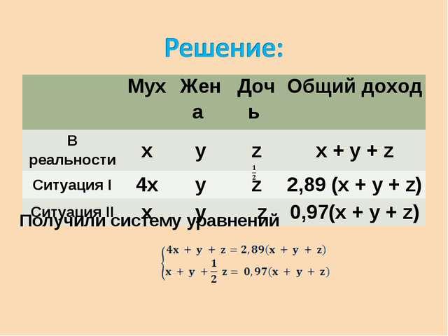 Получили систему уравнений Мух Жена Дочь Общий доход В реальностиxyzx...