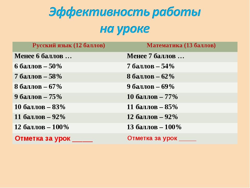 Русский язык (12 баллов)Математика (13 баллов) Менее 6 баллов …Менее 7 балл...