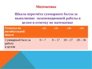 Математика Шкала пересчёта суммарного балла за выполнение экзаменационной раб