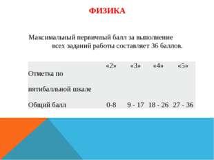 ФИЗИКА Максимальный первичный балл за выполнение всех заданий работы составля