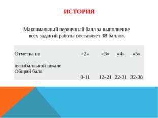 Максимальный первичный балл за выполнение всех заданий работы составляет 38б