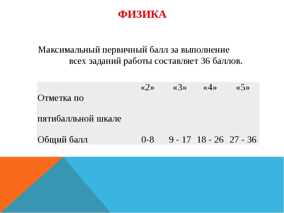 ФИЗИКА Максимальный первичный балл за выполнение всех заданий работы составля...