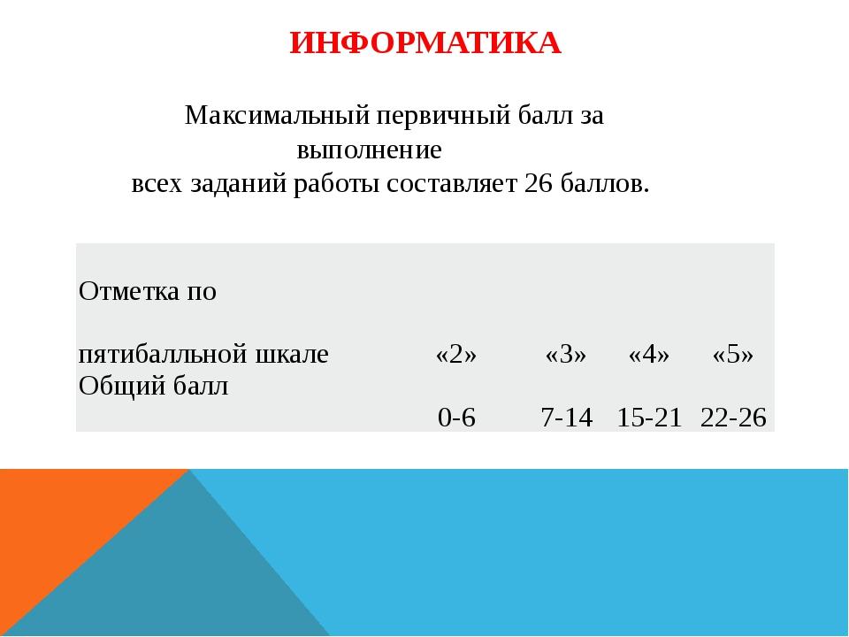 ИНФОРМАТИКА Максимальный первичный балл за выполнение всех заданий работы сос...