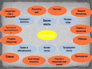 Гражданин Патрио-тизм Гражданст-венность Традицион-ность Актив-ность Права и