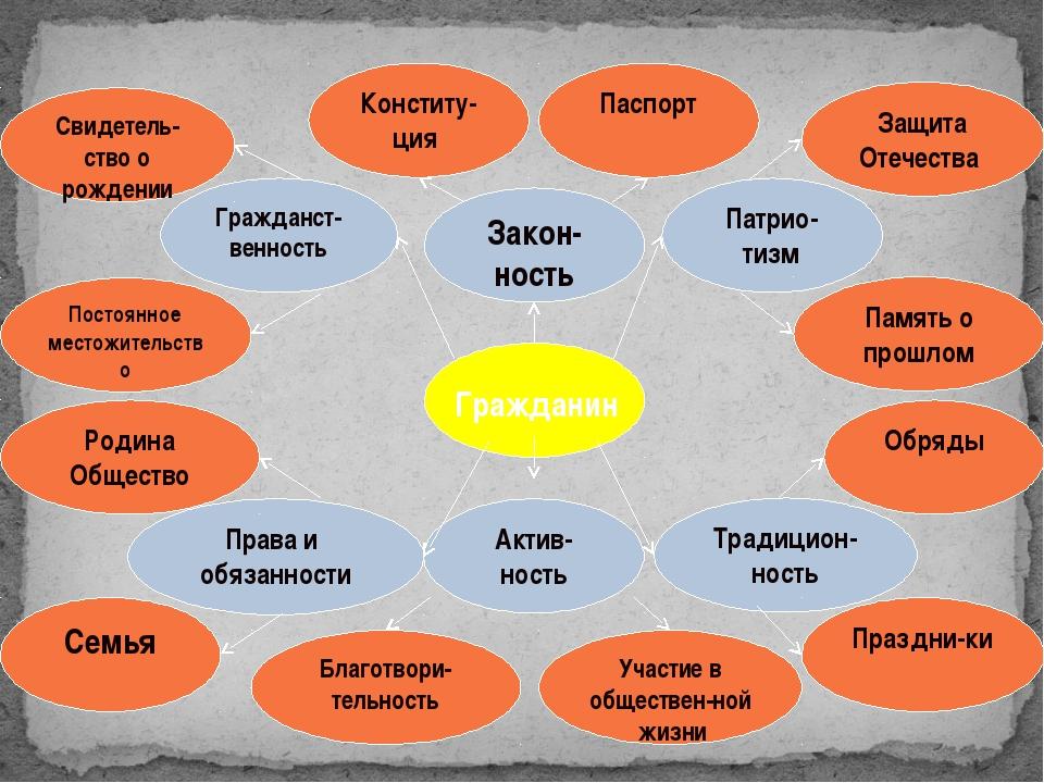 Гражданин Патрио-тизм Гражданст-венность Традицион-ность Актив-ность Права и...