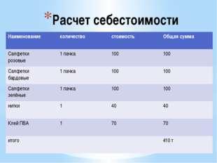 Расчет себестоимости Наименование количество стоимость Общая сумма Салфетки р