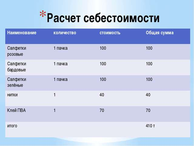 Расчет себестоимости Наименование количество стоимость Общая сумма Салфетки р...