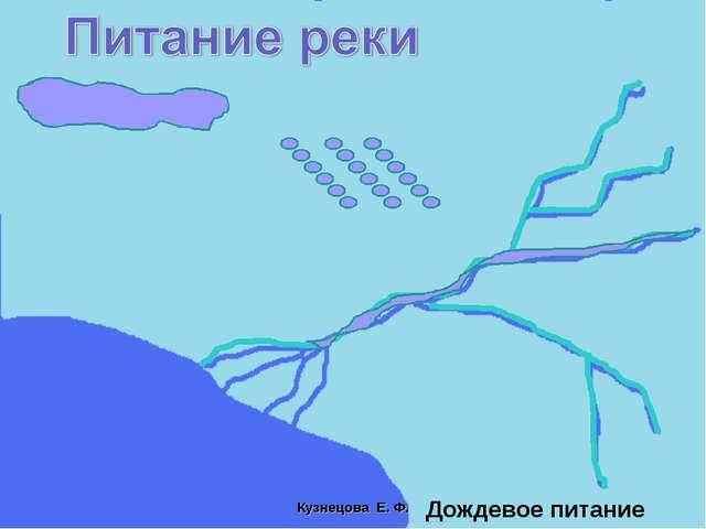 Дождевое питание Кузнецова Е. Ф.