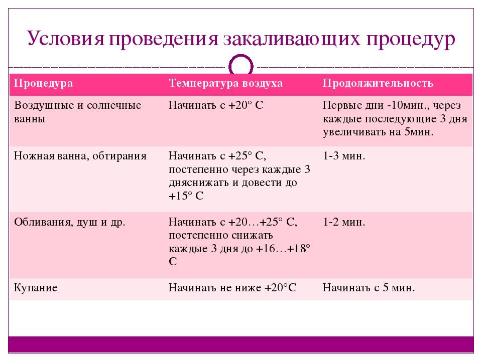 Условия проведения закаливающих процедур Процедура Температура воздуха Продол...
