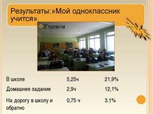 Учимся В школе5,25ч21,9% Домашнее задание2,9ч12,1% На дорогу в школу и об