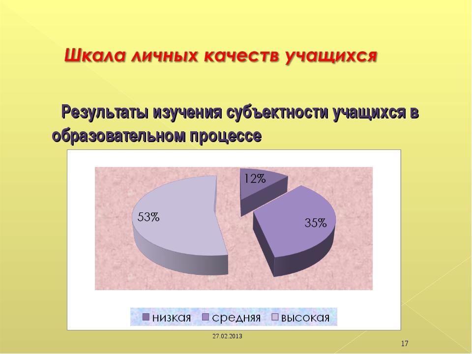 Результаты изучения субъектности учащихся в образовательном процессе 27.02.2...