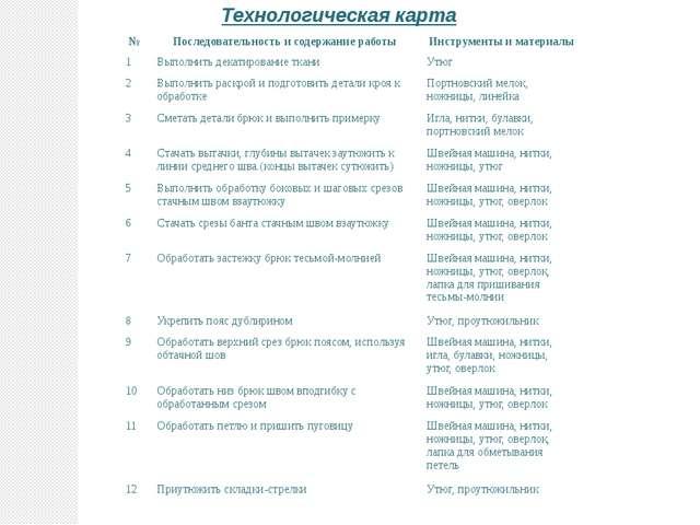Технологическая карта № Последовательность и содержание работы Инструменты и...