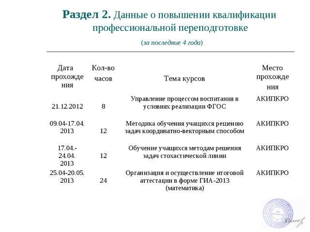 Раздел 2. Данные о повышении квалификации профессиональной переподготовке (за...