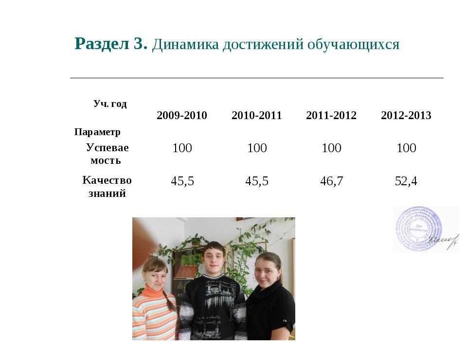 Раздел 3. Динамика достижений обучающихся Уч. год Параметр  2009-2010 2010-...