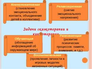 Задачи сказкотерапии и куклотерапии Коммуникативная (становление эмоционально