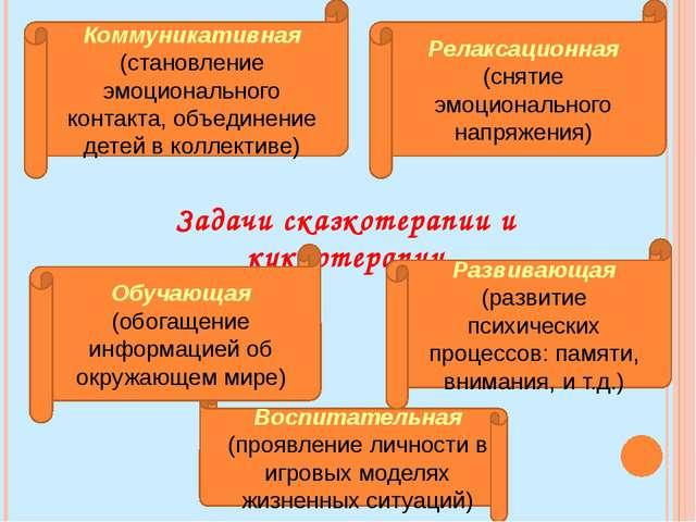 Задачи сказкотерапии и куклотерапии Коммуникативная (становление эмоционально...