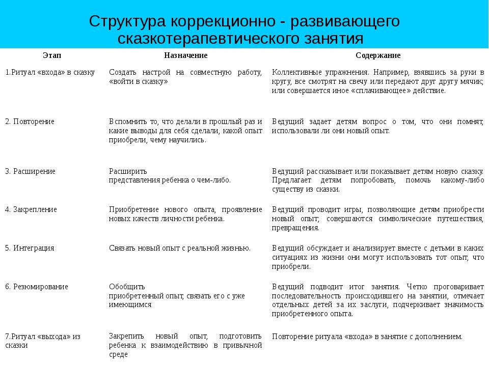 Структура коррекционно - развивающего сказкотерапевтического занятия Этап Наз...