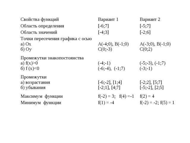Свойства функцийВариант 1Вариант 2 Область определения[-6;7][-5;7] Област...