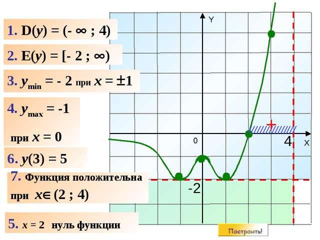 1. D(y) = (-  ; 4) 2. E(y) = [- 2 ; ) 4. ymax = -1 при x = 0 6. y(3) = 5 4...