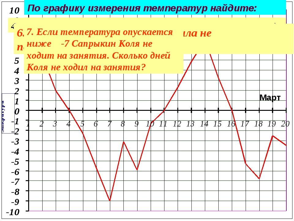 По графику измерения температур найдите: 1. Минимальную температуру за данный...